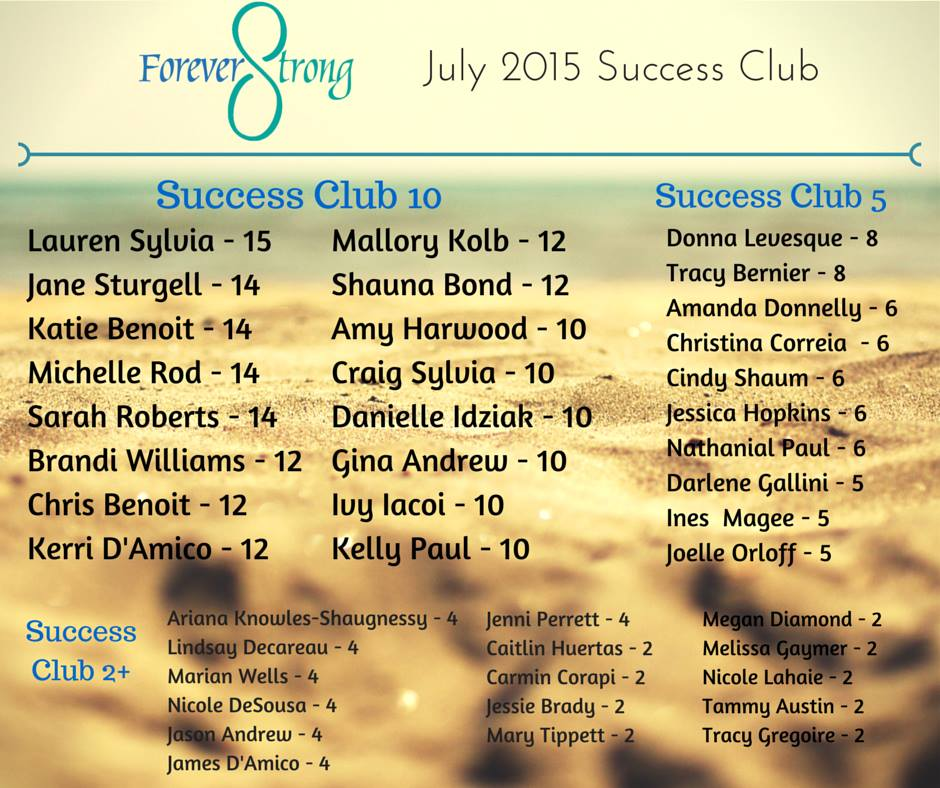 Team Forever Strong Helped 175 People in July!