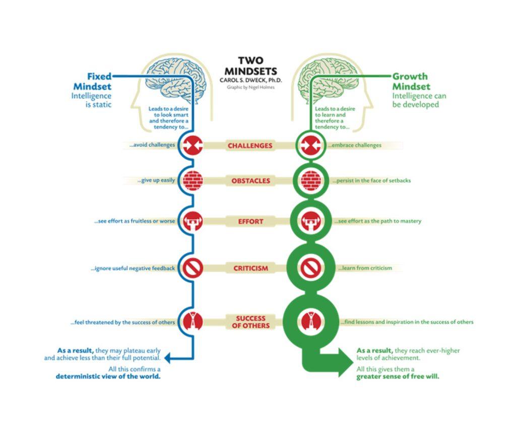 Fixed vs Growth Mindset Kathi Reuter